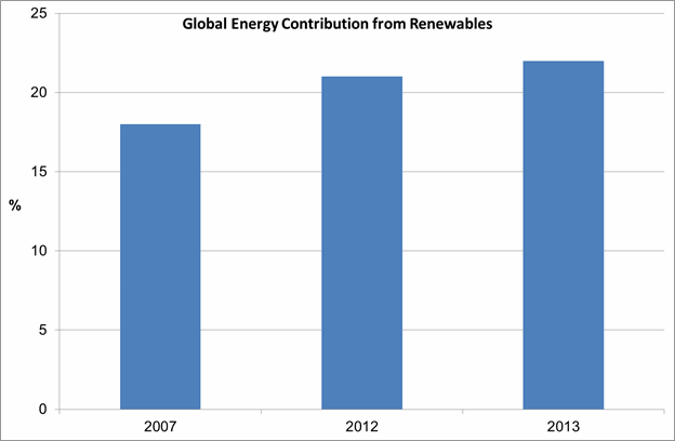 Graph Showing Global Renewable Energy Contribution