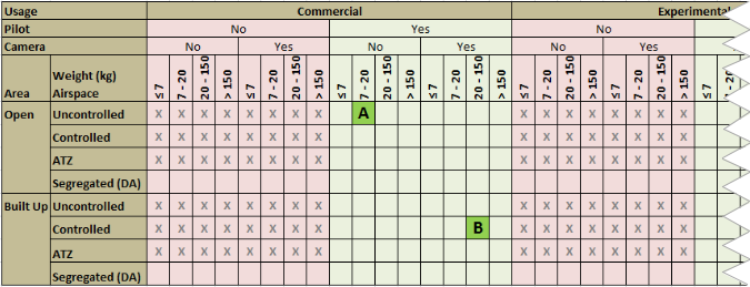 Tables Showing combinations of rules dr commercial drones for CAP 722
