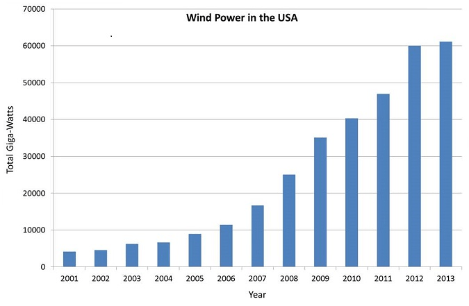 Total Wind Power Capacity in the USA