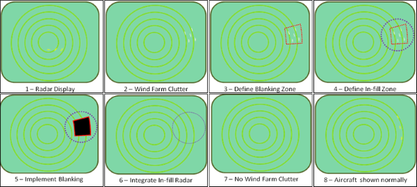 Wind Farm In-fill Radar Principle