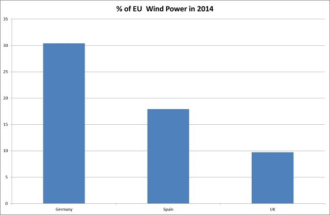 Percentage of Wind Power in the EU in 2014 - Germany top