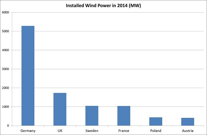 Installed Wind Power in 2014