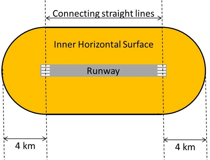 Aerodrome Obstacle Limitation Surface - Inner Horizontal Surface Diagram
