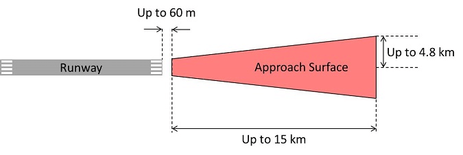 Plan of an Aerodrome Approach Surface