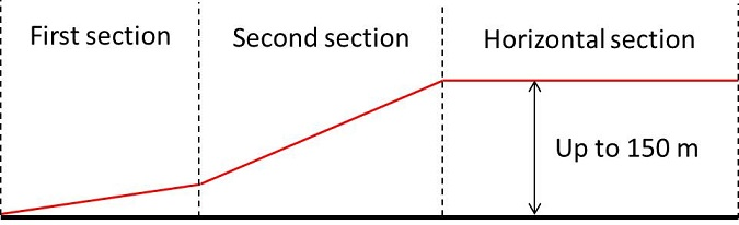 Aerodrome Obstacle Limitation Surface - Approach Surface Profile Diagram