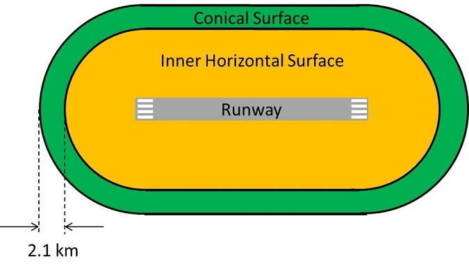 Aerodrome Obstacle Limitation Surface - Conical Surface Diagram