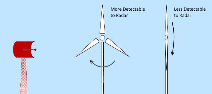 Blade direction can impact upon the likelihood of radar detection