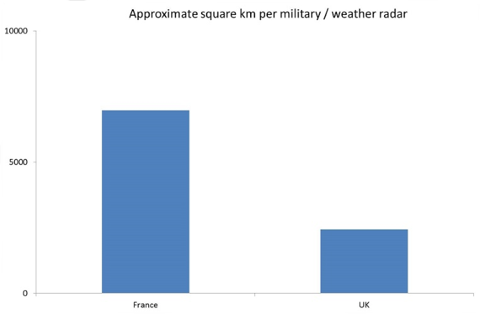Graph showing the Approximate square km per military / weather radar
