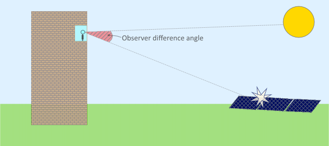 Observer Difference Angle Diagram