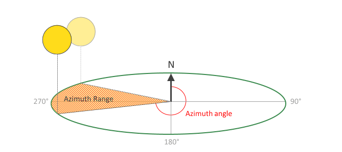 Diagram showing what the Sun azimuth angle, and azimuth range is.