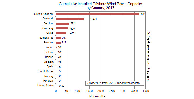 Cumulative Installed Offshore Capacity by Country, 2013
