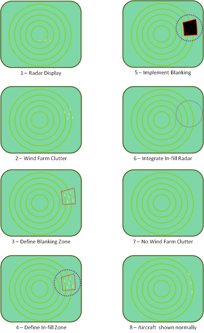 Illustrated concept of in-fill wind farm radar mitigation
