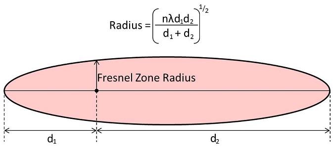 Fresnel Zone Radius