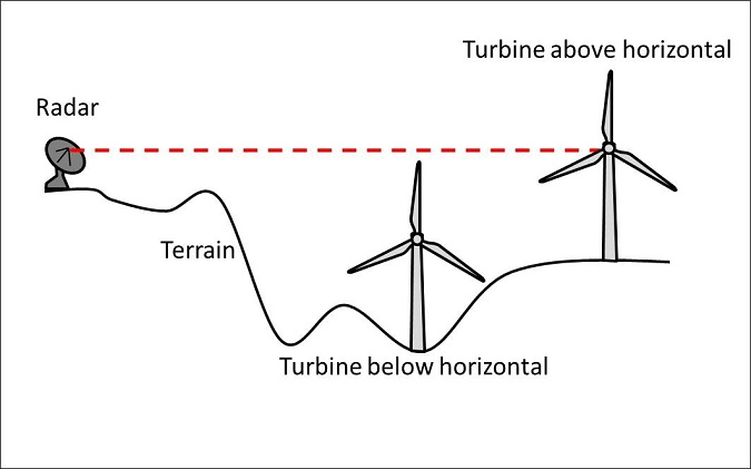 wind farm radar interference