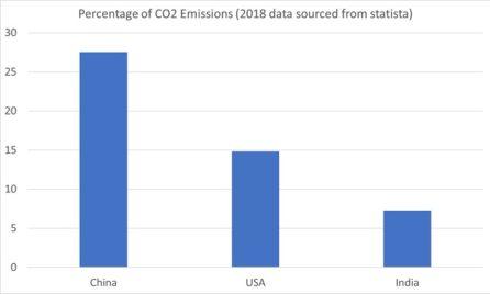 british carbon emissions