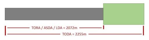 runway declared distances