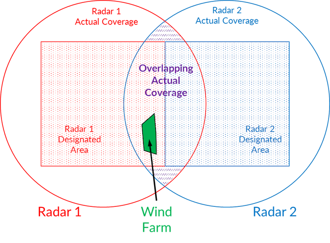 radar mitigation data cost