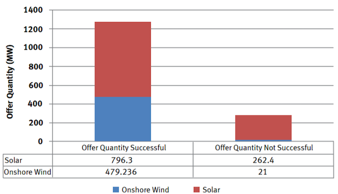 Ireland Solar Development
