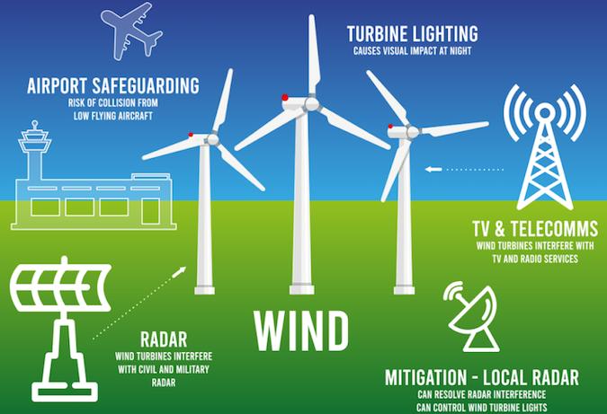 wind development checklist