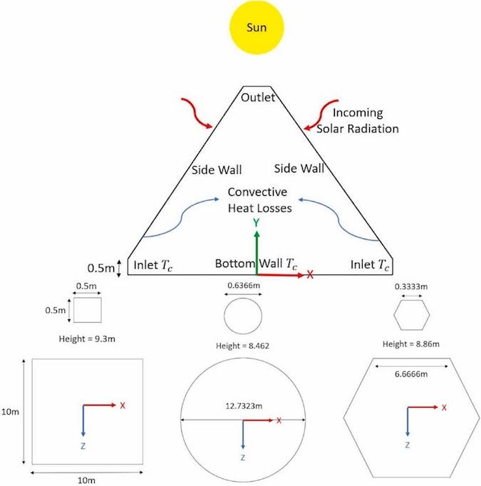 novel shapes for solar panels